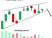 Rising Wedge Pattern
