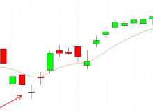 Doji Star Bullish