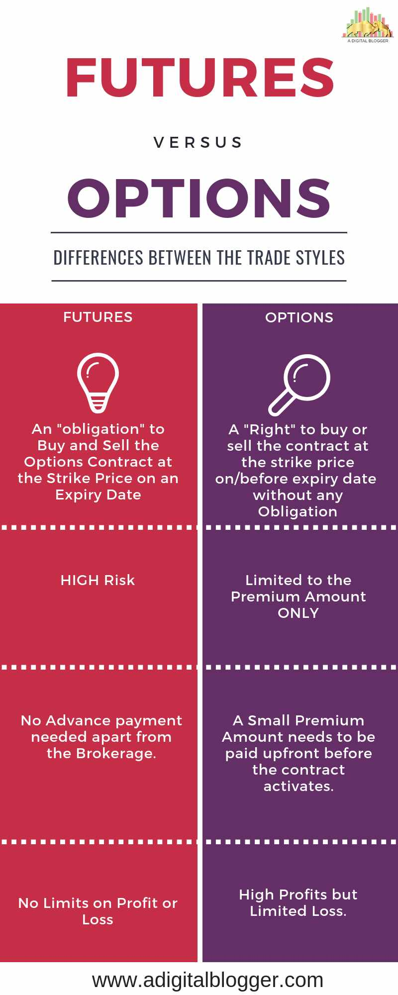 Difference Between Futures and Options