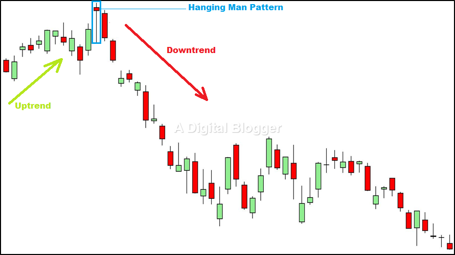 Hanging Man Pattern