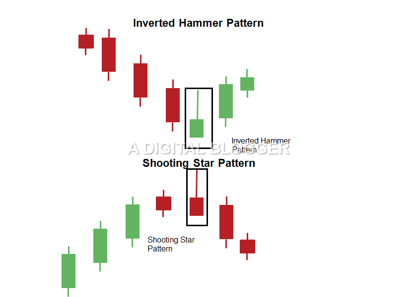 Inverted Hammer Pattern