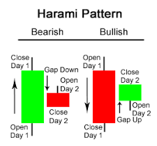 Candlestick Patterns