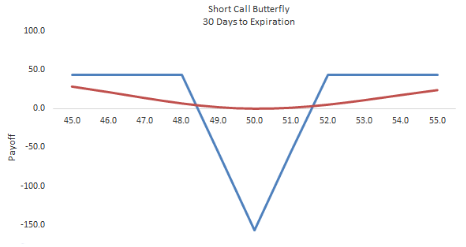 Short Call Butterfly