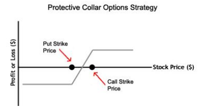 Collar Strategy