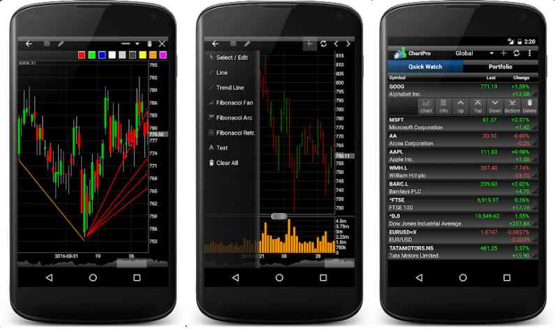 Technical Analysis Apps for Android