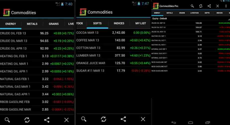 Commodity Trading Apps