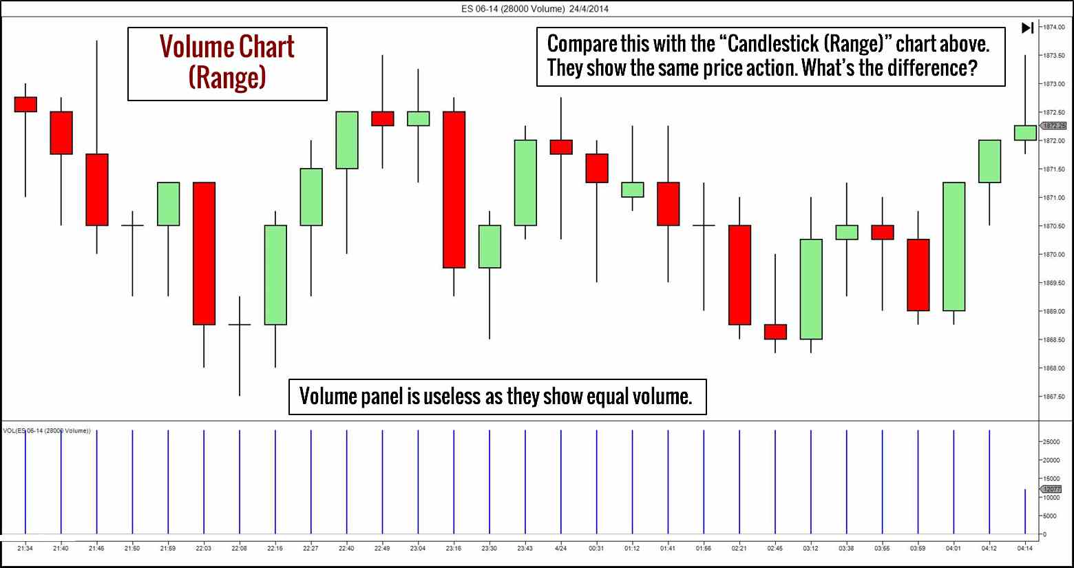 Intraday Trading Charts