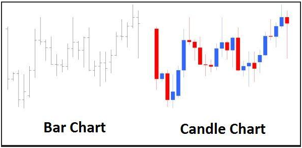 Candlestick Charts Explained Nse Types App Use
