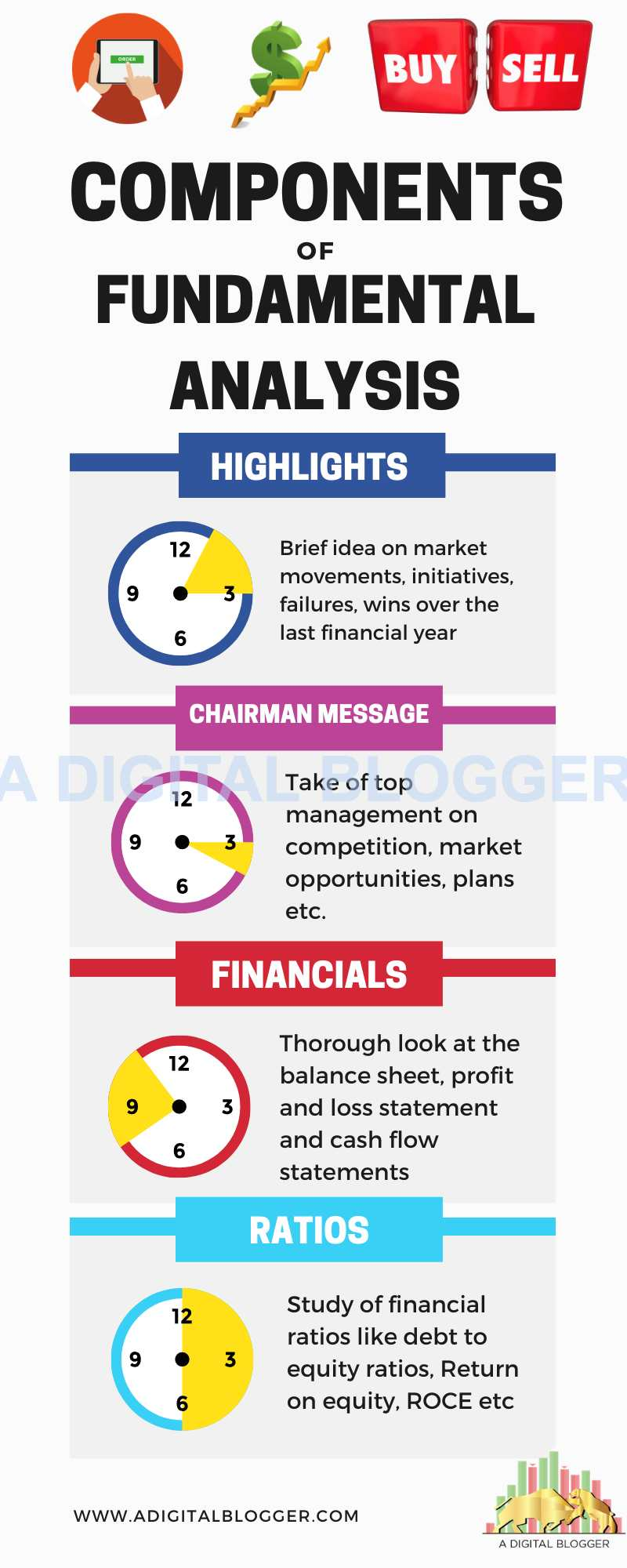 Components of Fundamental Analysis
