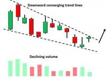 Falling Wedge Pattern