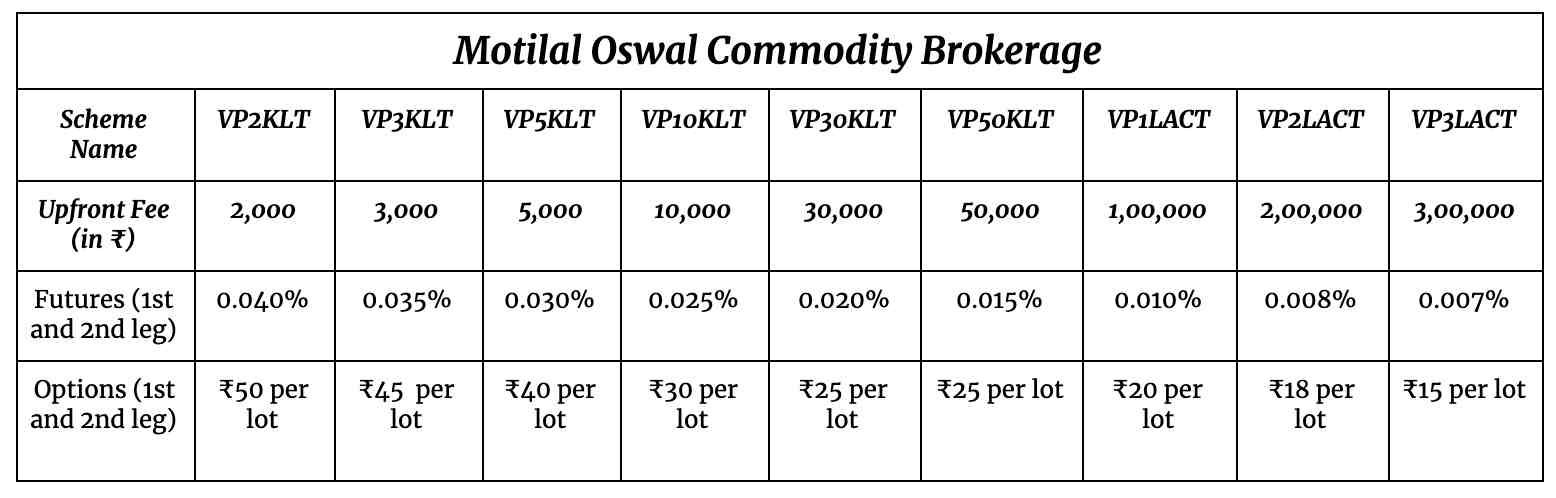 Motilal Oswal Commodity Brokerage